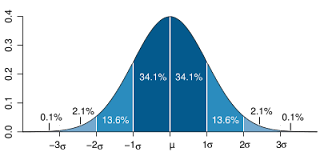 Diagram of a Standard Deviation