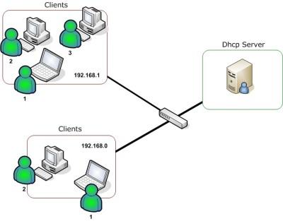 Pengertian DHCP Server dan fungsi DHCP Server