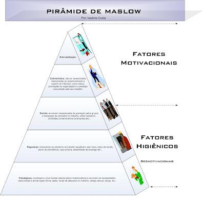 Blog isadora costa a pirmide de maslow e a teoria de herzberg a pirmide de maslow e a teoria de herzberg ccuart Images
