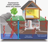 comment gaz radon penetre logement maison