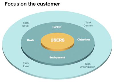 Maybank2u's Usability Plan
