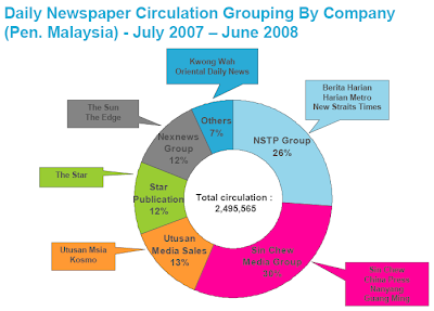 Daily Newspaper Circulation Grouping By Company (Pen. Malaysia) - July 2007 – June 2008