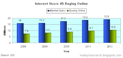 Malaysia E-Commerce Statistics: Internet Users VS Buying Online