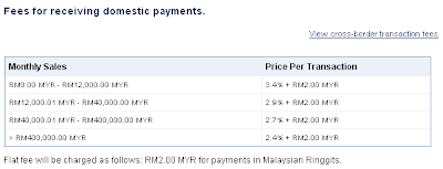 Local transaction fee within Malaysia