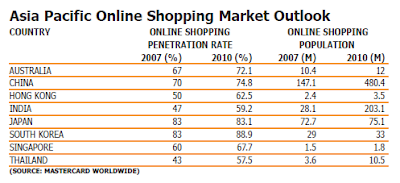 Asia Pacific Online Shopping Market Outlook