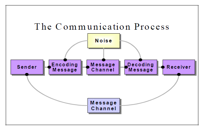 Communication is a process of