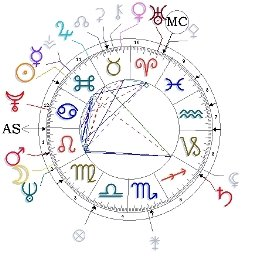 Carta Astrológica