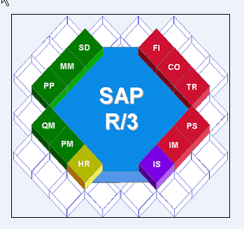 What is sap r 3 introduction to best erp mysap sap abap for Sap r 3 architecture