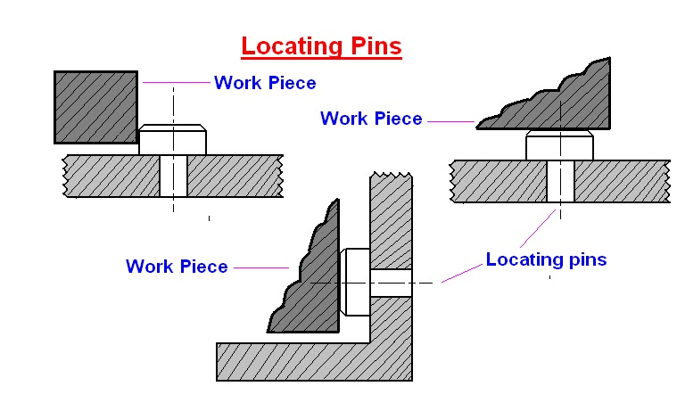 mechanical engineering: Elements of Jigs and Fixtures