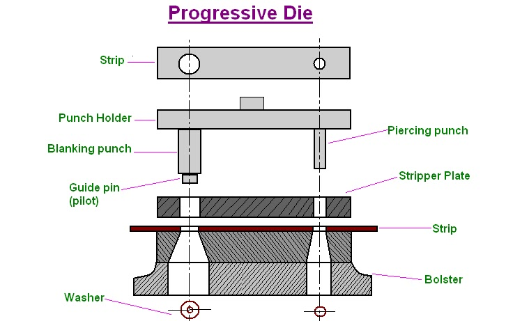 mechanical engineering dies and its types powerpoint diagrams a hole had been pierced at a previous station thus after the first stroke , when only a hole will be punched , each stroke of the press produces a