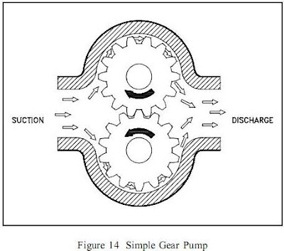 Simple Gear Pump