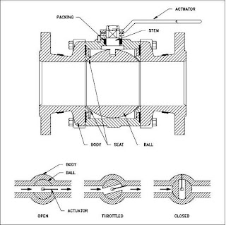 Ball Valves Definition