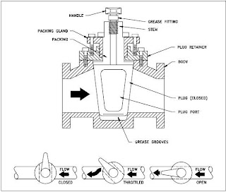 Manually Operated Plug Valve Installation