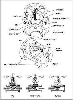Diaphragm Valve Bonnet Assemblies