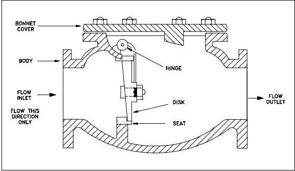 non return valve assembly pdf