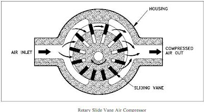 Rotary Slide Vane-Type