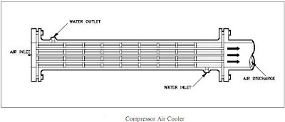 Compressor Air Cooler purpose
