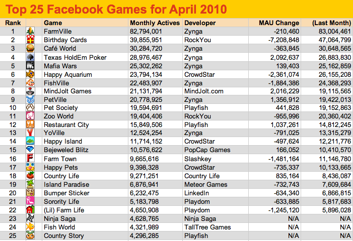 list of games on facebook