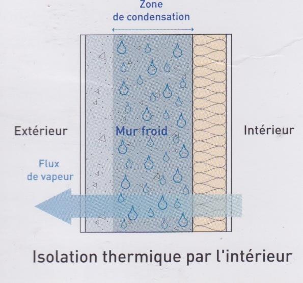 Isolation thermique par l 39 ext rieur autres avantages - Isolation thermique par l interieur ...