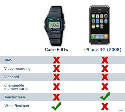 iPhone vs reloj Casio