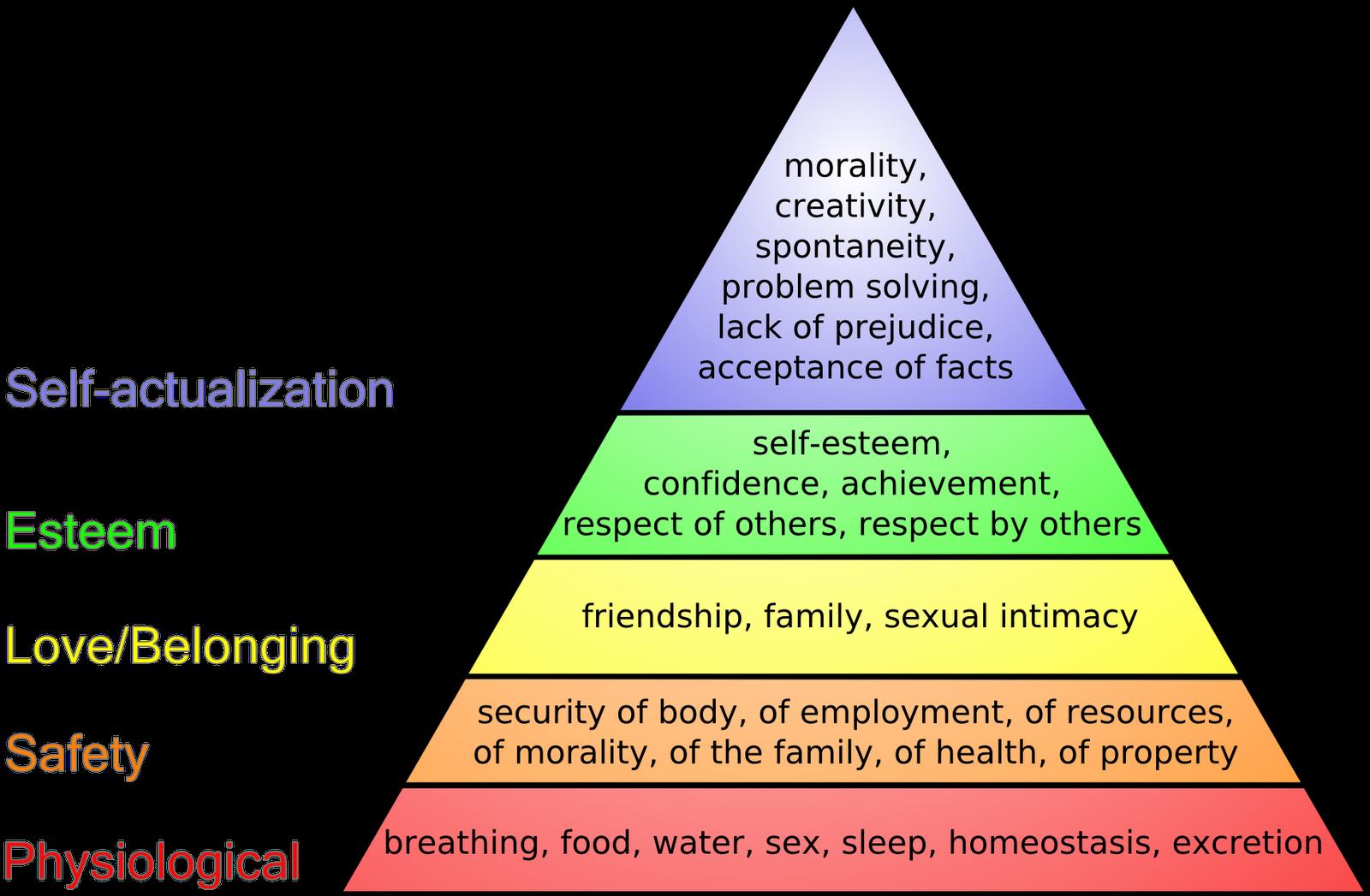http://4.bp.blogspot.com/_2rAqWj6gAUs/TPC959y4Y_I/AAAAAAAAABg/PNaglC3q-rc/s1600/maslows_hierarchy_of_needs2.png