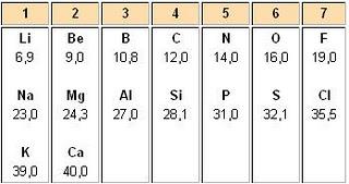 La tabla periodica de los elementos linea de tiempo se llevan descubiertos 63 elementos urtaz Choice Image