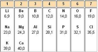 La tabla periodica de los elementos linea de tiempo se llevan descubiertos 63 elementos urtaz Image collections