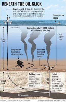 marée noire en Louisiane : schéma en profondeur, réalisé par le Times Picayune
