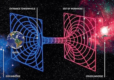 Astronomy time travel possibilities for Dimensions of space and time