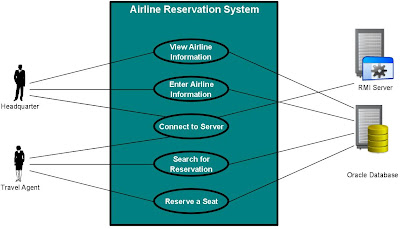 Use Case Diagram Airline Reservation System - Flights Search Engine