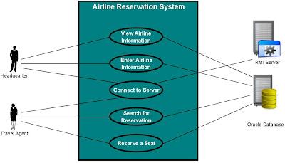 er diagram for airline reservation system pdf