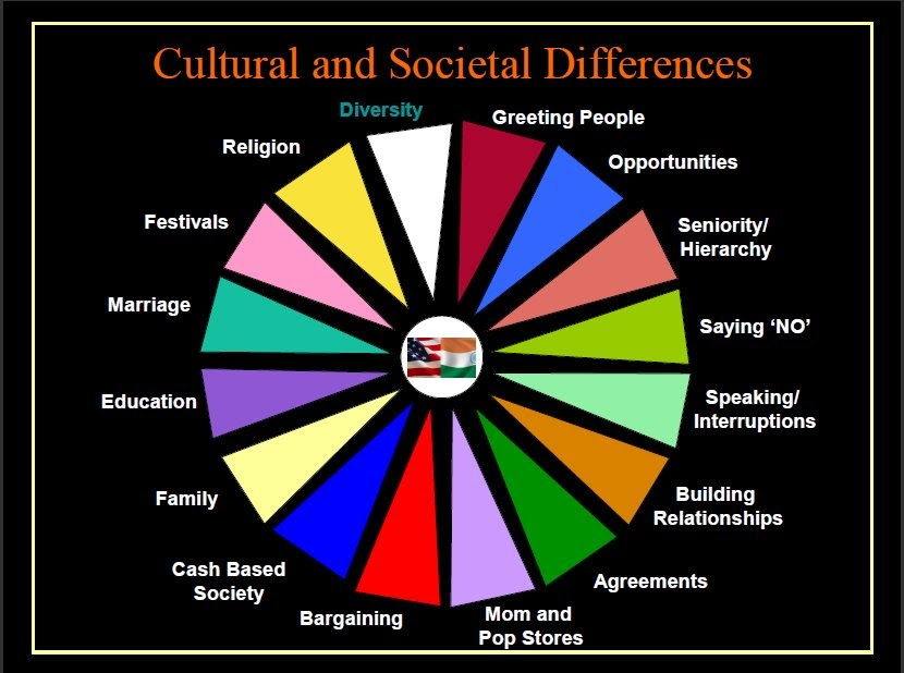 cultural difference between india and usa However, if you're planning on moving from the usa to india, the vast differences in lifestyle, culture, and way of doing business can seem very intimidating it's good to know before you go, so here are five differences between living and working in the usa vs india.