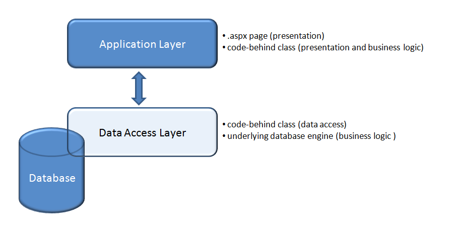 Layered architecture for asp net applications a geek 39 s beak for Architecture 2 tiers