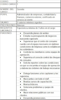 Restaurante ecole manual de funciones for Manual de compras de un restaurante pdf