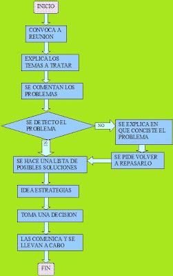 Restaurante ecole flujograma gerente for Mapa de procesos de un restaurante
