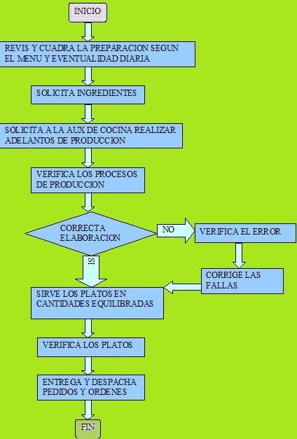 Restaurante ecole flujograma chef for Mapa de procesos de un restaurante
