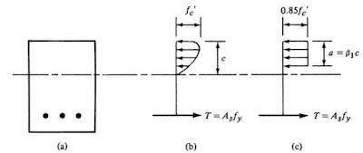 Design of Reinforced Concrete Beams per ACI 318-05