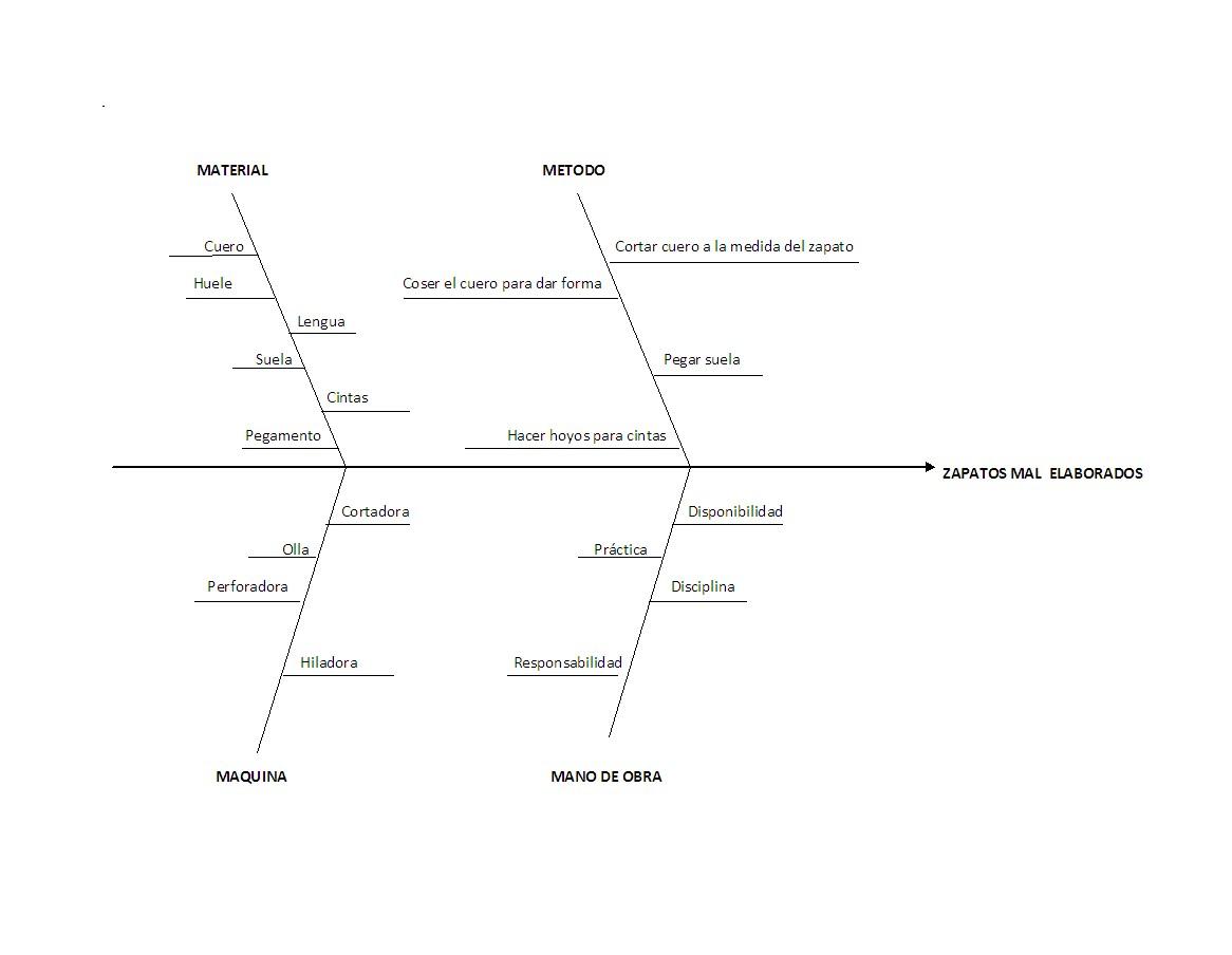 diagrama cuasa y efecto  esqueleto de pescado