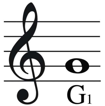 Другие названия - французский ключ, французский скрипичный ключ