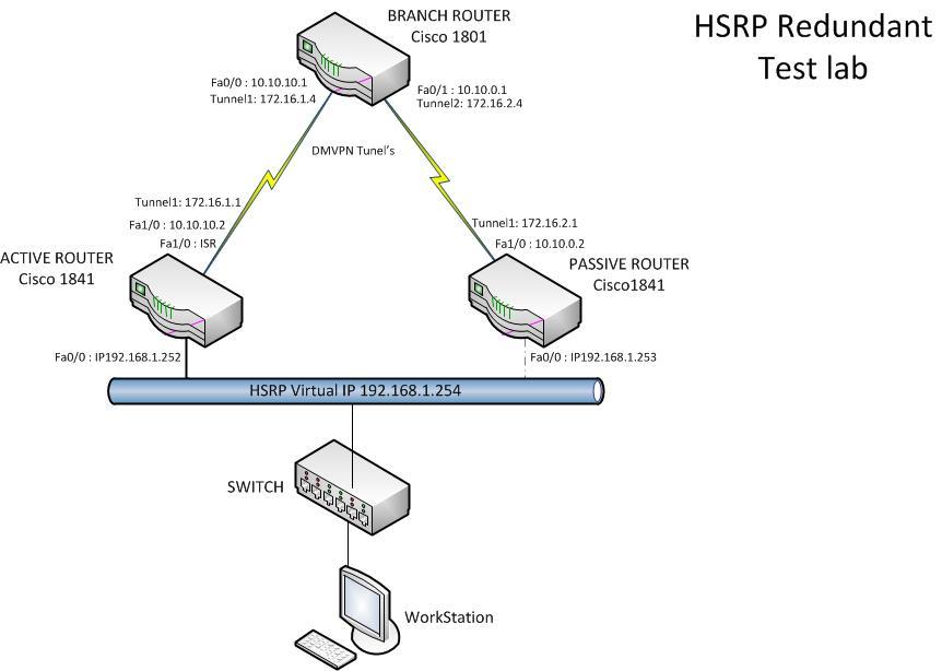 Как сделать роутер vpn сервером