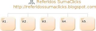 Cadena SumaClicks 1