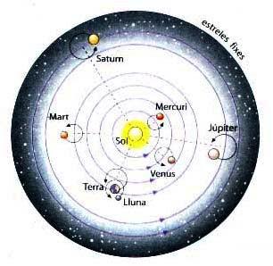 Referenciais em Mecânica Del+sistema+planetario+de+Cop%E9rnico..jpe
