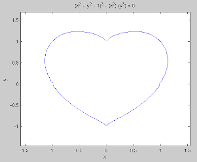 Plotting cos function in matlab