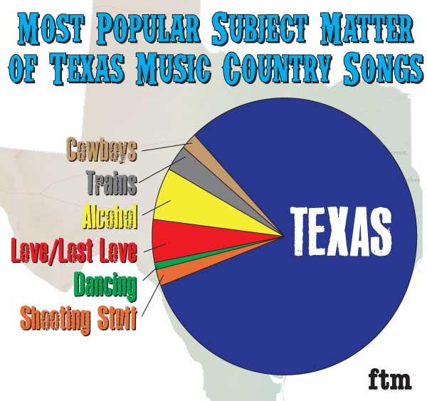 Farce the music fun with charts graphs texas