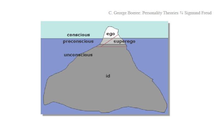 Freud%27s+Id+Ego+Superego id ego super ego diagram freud iceberg diagram \u2022 45 63 74 91  at alyssarenee.co