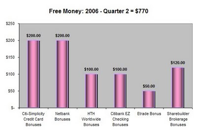 Free Money Collection for Quarter 2 - 2006
