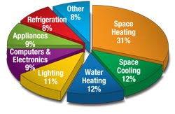 Save Energy - Lower Your Heating Bill