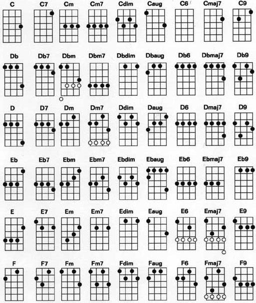 ukulele chord chart standard tuning
