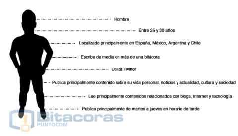 Informe sobre la blogosfera hispana 2009