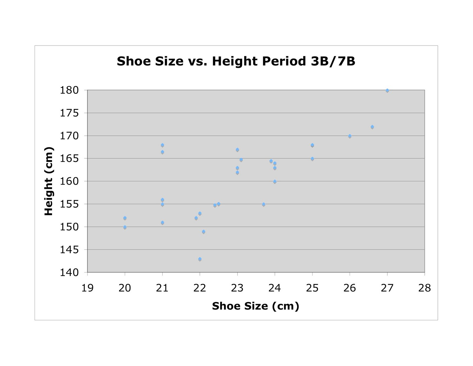 Mr. Cantor's AP Psychology Blog: Hair Length and Shoe Size ...